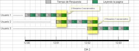Fig 2. Hay 2 Usuarios concurrentes debido al cambio en el tiempo de respuesta