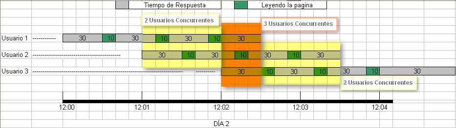Fig 3. La cantidad de Usuarios Concurrentes llega a 3