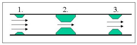 Representación grafica de un cuello de botella