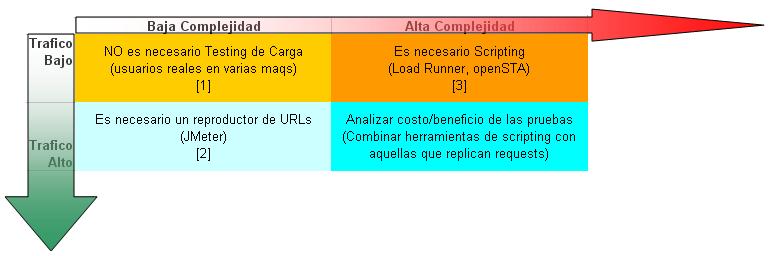 Matriz Trafico-Complejidad