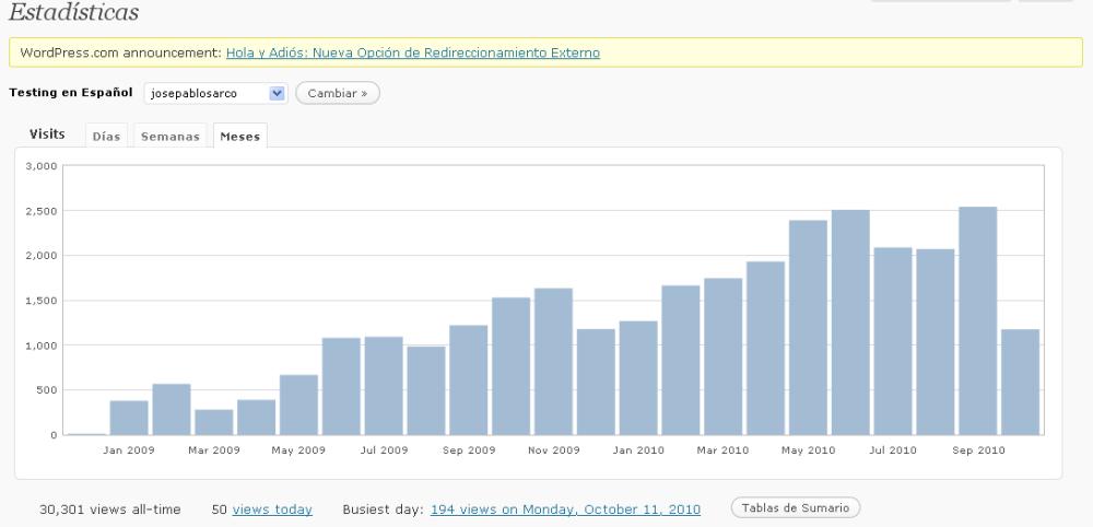 30000 visitas!