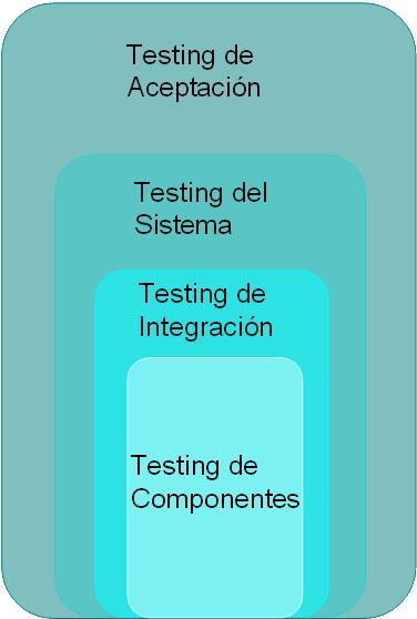 ISTQB – Cap 2 – Testing a través del ciclo de vida del software – II
